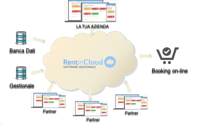 Franchising Eidos RentinCloud - Gestionale auto